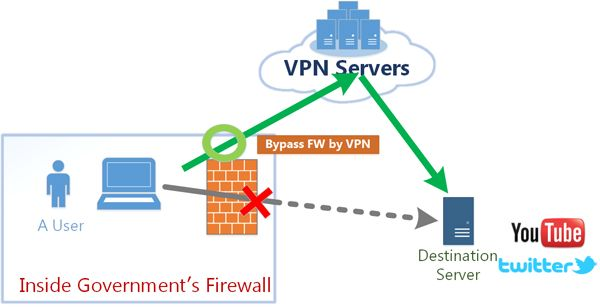 Bypass Restrictions with VPN